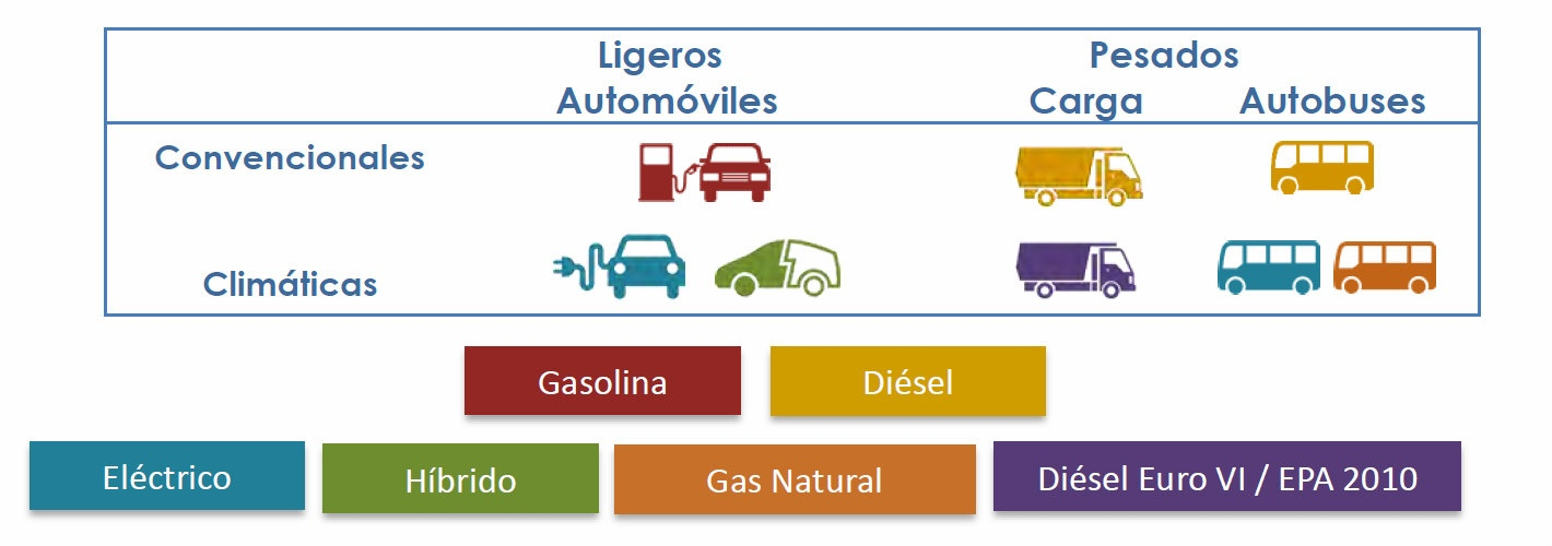 National Institute Of Environment And Climate Change Of Mexico (INECC) Publishes Study On Climate Technology Value Chains In The Transport Sector