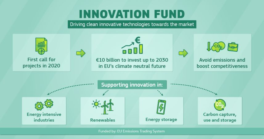 Funding For Hydrogen Projects Is Key In The EU's Strategy To Overcome The Crisis